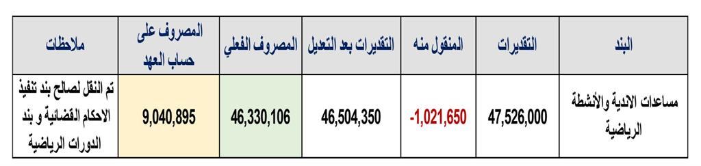 الدعم المقدم من وزارة العمل والجهات التابعة لها